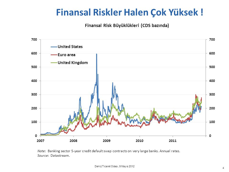 4 Finansal Riskler Halen Çok Yüksek ! Note: Banking sector 5-year credit default swap contracts on very large banks. Annual rates. Source: Datastream.