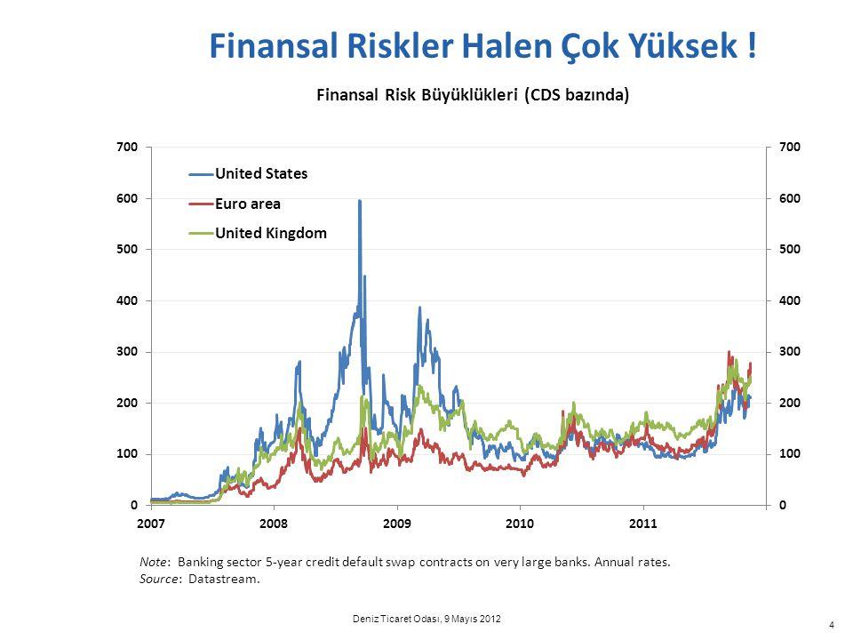 5 Avrupa'da Risk Birikimi Artıyor Kaynak: Datastream.