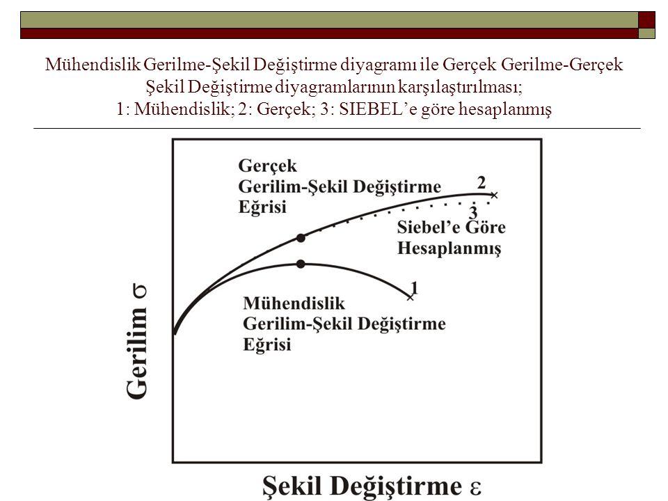 Mühendislik Gerilme-Şekil Değiştirme diyagramı ile Gerçek Gerilme-Gerçek Şekil Değiştirme diyagramlarının karşılaştırılması; 1: Mühendislik; 2: Gerçek