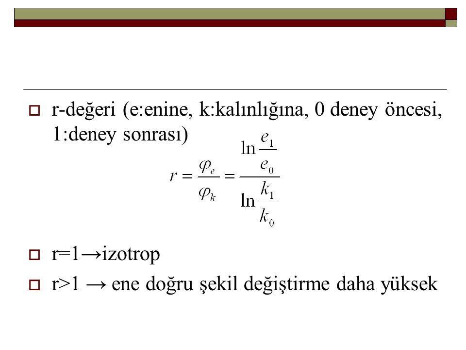  r-değeri (e:enine, k:kalınlığına, 0 deney öncesi, 1:deney sonrası)  r=1→izotrop  r>1 → ene doğru şekil değiştirme daha yüksek