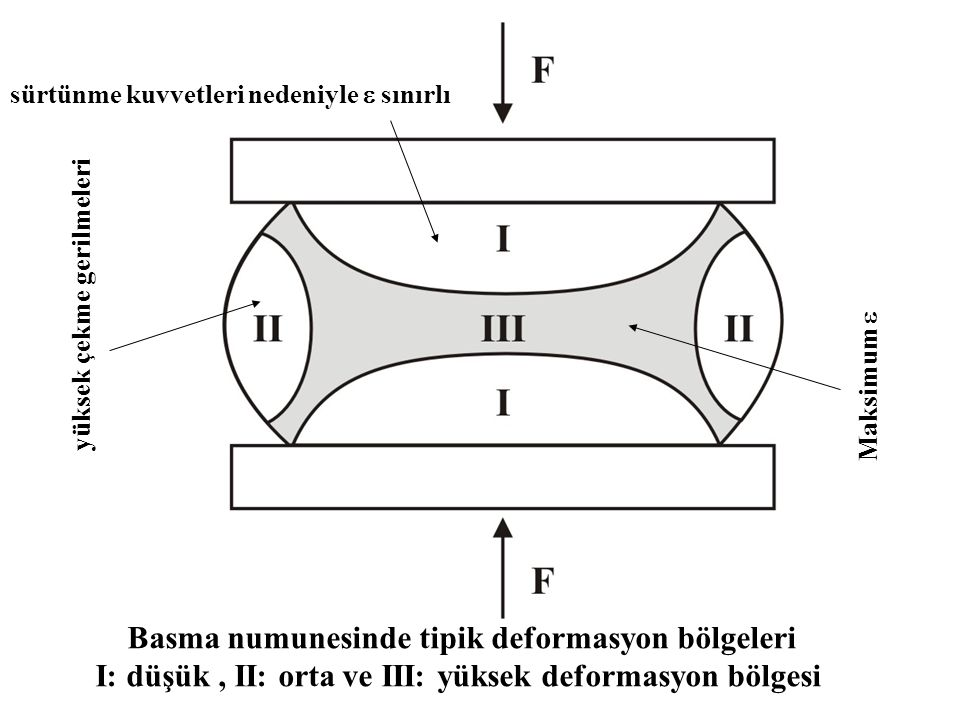 Basma numunesinde tipik deformasyon bölgeleri I: düşük, II: orta ve III: yüksek deformasyon bölgesi sürtünme kuvvetleri nedeniyle  sınırlı yüksek çek