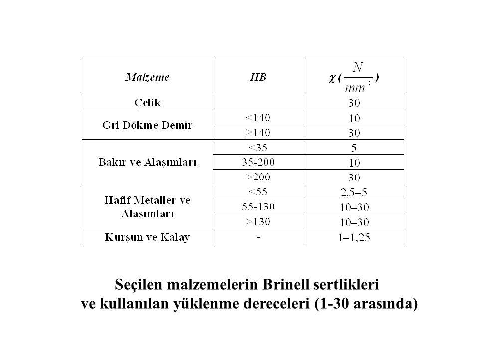 Seçilen malzemelerin Brinell sertlikleri ve kullanılan yüklenme dereceleri (1-30 arasında)