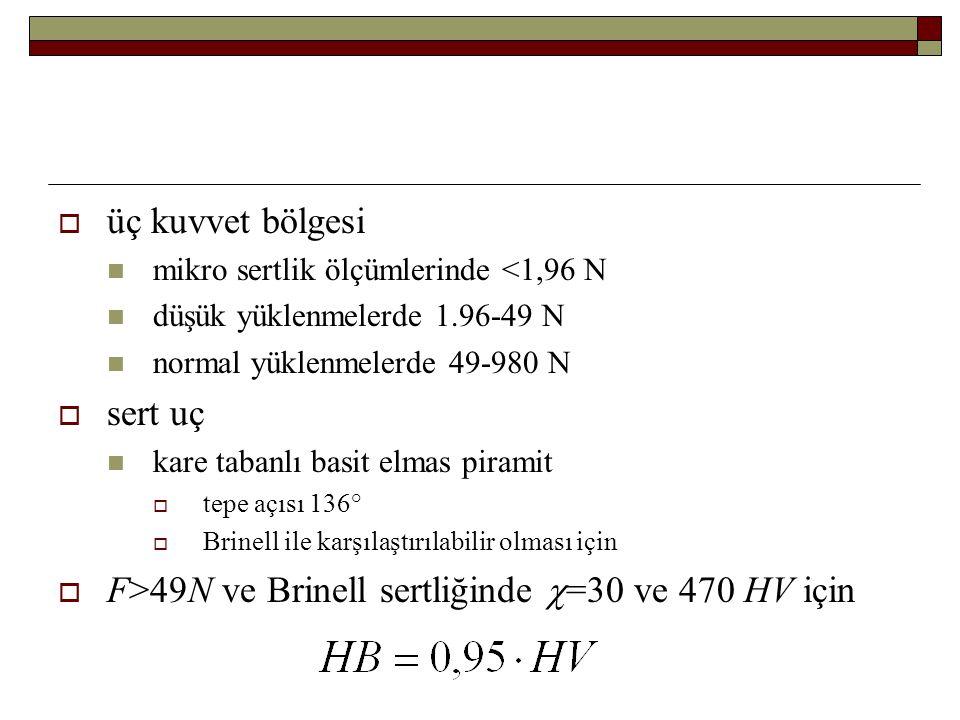  üç kuvvet bölgesi mikro sertlik ölçümlerinde <1,96 N düşük yüklenmelerde 1.96-49 N normal yüklenmelerde 49-980 N  sert uç kare tabanlı basit elmas