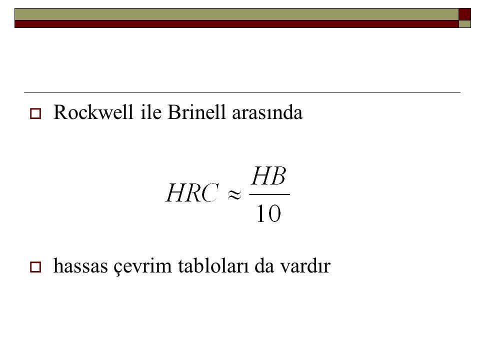  Rockwell ile Brinell arasında  hassas çevrim tabloları da vardır