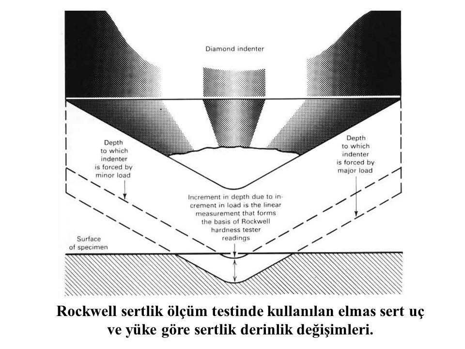 Rockwell sertlik ölçüm testinde kullanılan elmas sert uç ve yüke göre sertlik derinlik değişimleri.