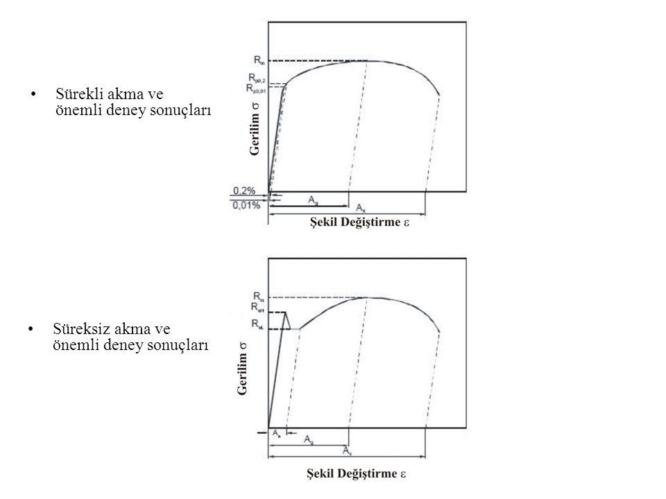 Sürekli akma ve önemli deney sonuçları Süreksiz akma ve önemli deney sonuçları
