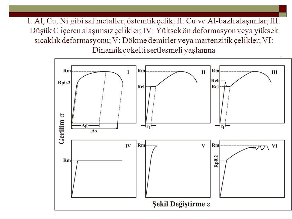 I: Al, Cu, Ni gibi saf metaller, östenitik çelik; II: Cu ve Al-bazlı alaşımlar; III: Düşük C içeren alaşımsız çelikler; IV: Yüksek ön deformasyon veya