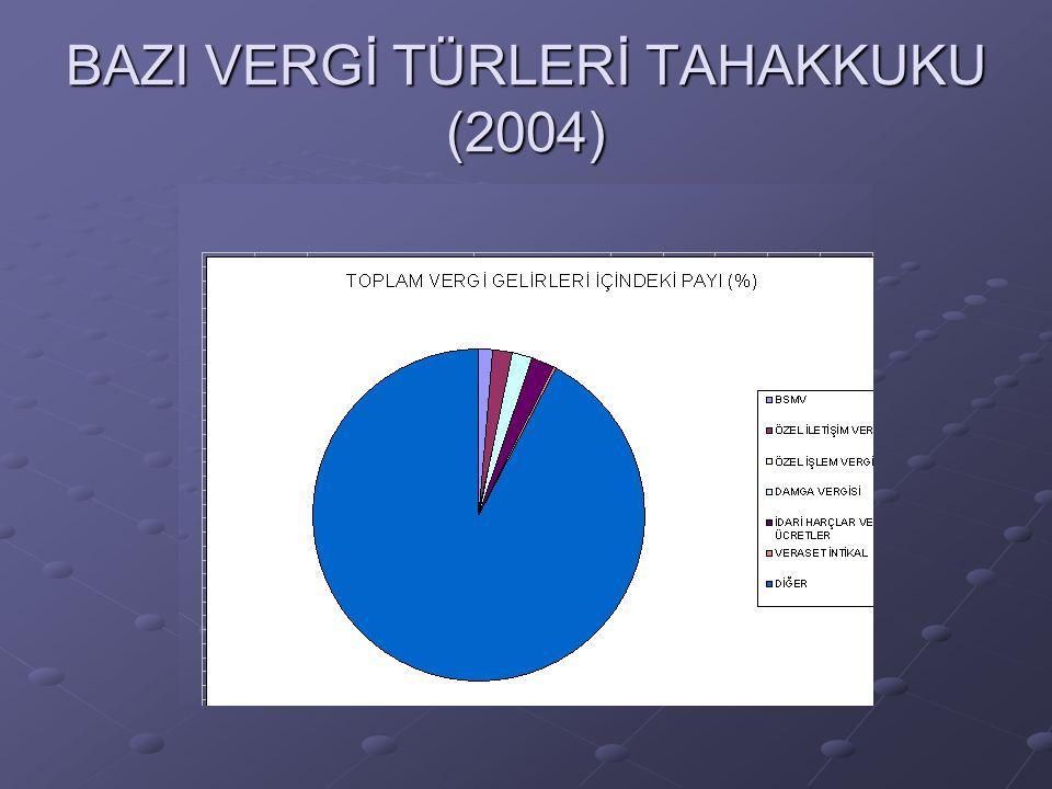 BAZI VERGİ TÜRLERİ TAHAKKUKU (2004)