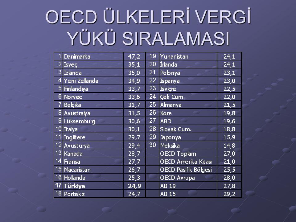 OECD ÜLKELERİ VERGİ YÜKÜ SIRALAMASI