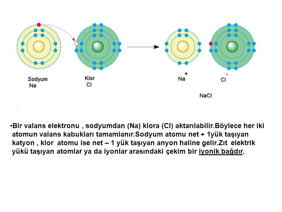 Bir valans elektronu, sodyumdan (Na) klora (Cl) aktarılabilir.Böylece her iki atomun valans kabukları tamamlanır.Sodyum atomu net + 1yük taşıyan katyo