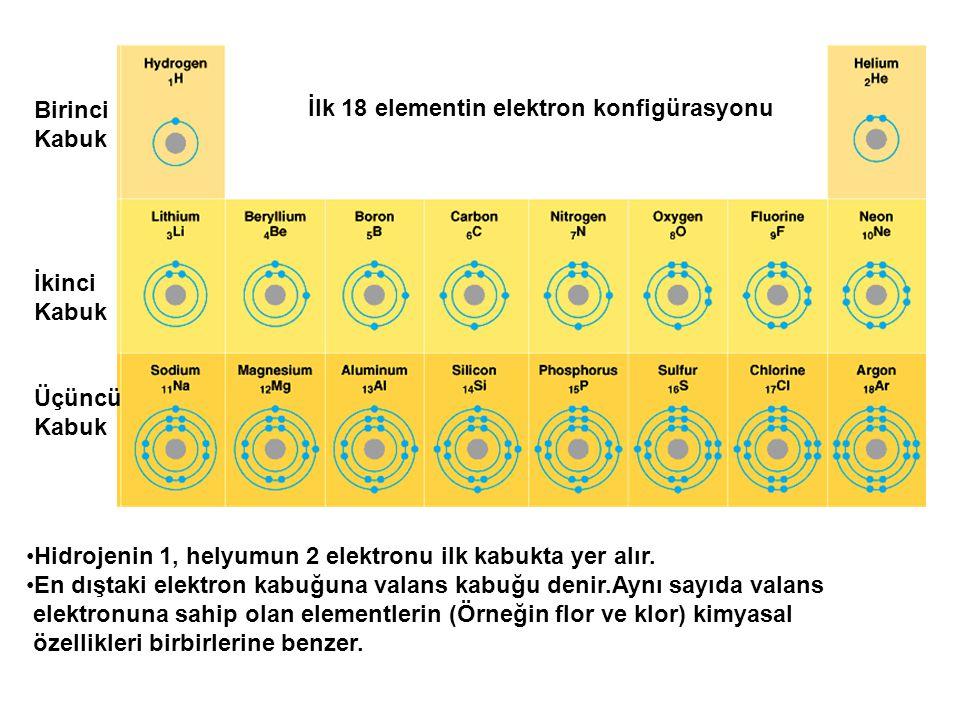 İlk 18 elementin elektron konfigürasyonu Birinci Kabuk İkinci Kabuk Üçüncü Kabuk Hidrojenin 1, helyumun 2 elektronu ilk kabukta yer alır. En dıştaki e