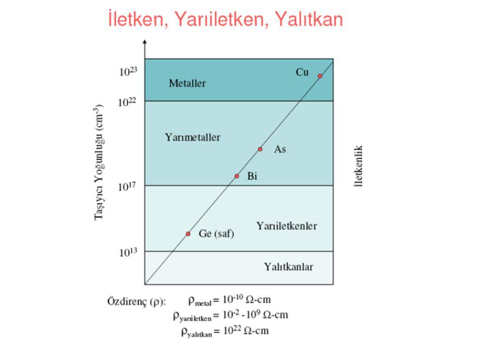 Yarıiletken Normalde yalıtkan özellik gösteren ısı, ışık, manyetik alan veya gerilim gibi bir dış etki ile iletken hale gelen malzemelere yarıiletken denir.