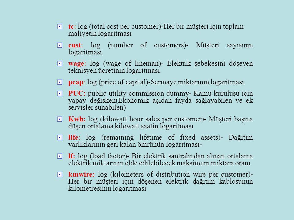 tc: log (total cost per customer)-Her bir müşteri için toplam maliyetin logaritması cust: log (number of customers)- Müşteri sayısının logaritması wage: log (wage of lineman)- Elektrik şebekesini döşeyen teknisyen ücretinin logaritması pcap: log (price of capital)-Sermaye miktarının logaritması PUC: public utility commission dummy- Kamu kuruluşu için yapay değişken(Ekonomik açıdan fayda sağlayabilen ve ek servisler sunabilen) Kwh: log (kilowatt hour sales per customer)- Müşteri başına düşen ortalama kilowatt saatin logaritması life: log (remaining lifetime of fixed assets)- Dağıtım varlıklarının geri kalan ömrünün logaritması- lf: log (load factor)- Bir elektrik santralından alınan ortalama elektrik miktarının elde edilebilecek maksimum miktara oranı kmwire: log (kilometers of distribution wire per customer)- Her bir müşteri için döşenen elektrik dağıtım kablosunun kilometresinin logaritması