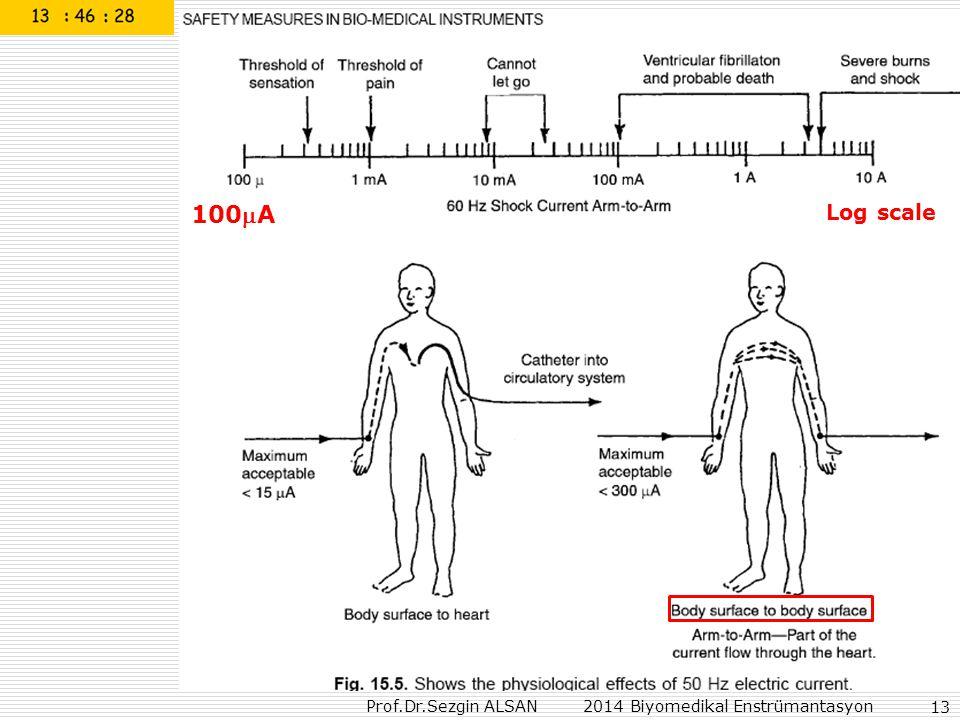 Prof.Dr.Sezgin ALSAN 2014 Biyomedikal Enstrümantasyon 13 Log scale 100A