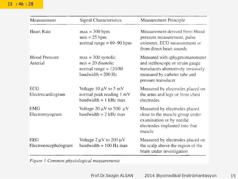 Prof.Dr.Sezgin ALSAN 2014 Biyomedikal Enstrümantasyon 15