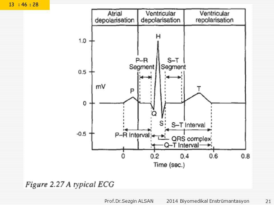 Prof.Dr.Sezgin ALSAN 2014 Biyomedikal Enstrümantasyon 21