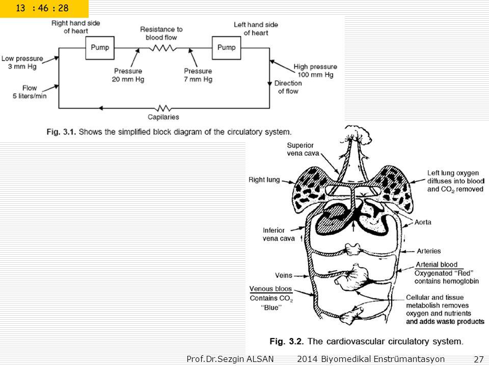 Prof.Dr.Sezgin ALSAN 2014 Biyomedikal Enstrümantasyon 27