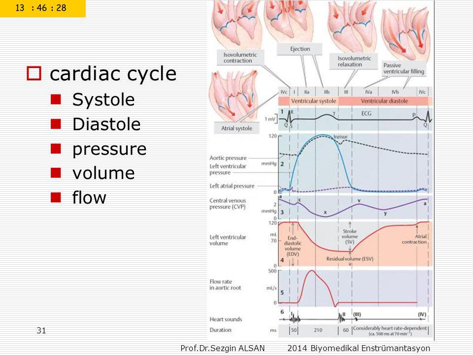 Prof.Dr.Sezgin ALSAN 2014 Biyomedikal Enstrümantasyon  cardiac cycle Systole Diastole pressure volume flow 31