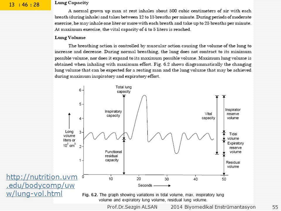 Prof.Dr.Sezgin ALSAN 2014 Biyomedikal Enstrümantasyon 55 http://nutrition.uvm.edu/bodycomp/uw w/lung-vol.html
