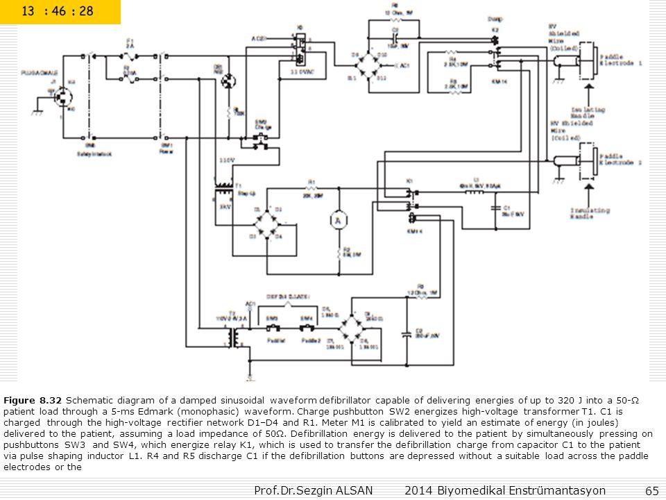 Prof.Dr.Sezgin ALSAN 2014 Biyomedikal Enstrümantasyon 65 Figure 8.32 Schematic diagram of a damped sinusoidal waveform defibrillator capable of delivering energies of up to 320 J into a 50-Ω patient load through a 5-ms Edmark (monophasic) waveform.