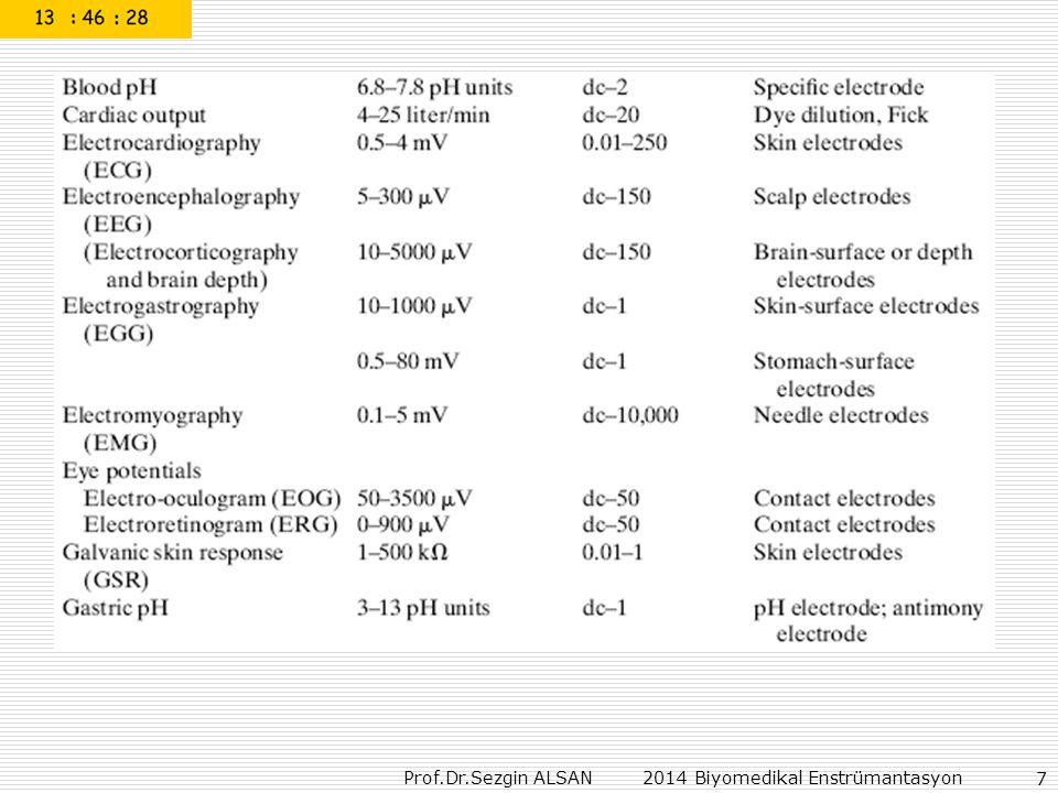 Prof.Dr.Sezgin ALSAN 2014 Biyomedikal Enstrümantasyon 68 DC Defibrillation (Fig.