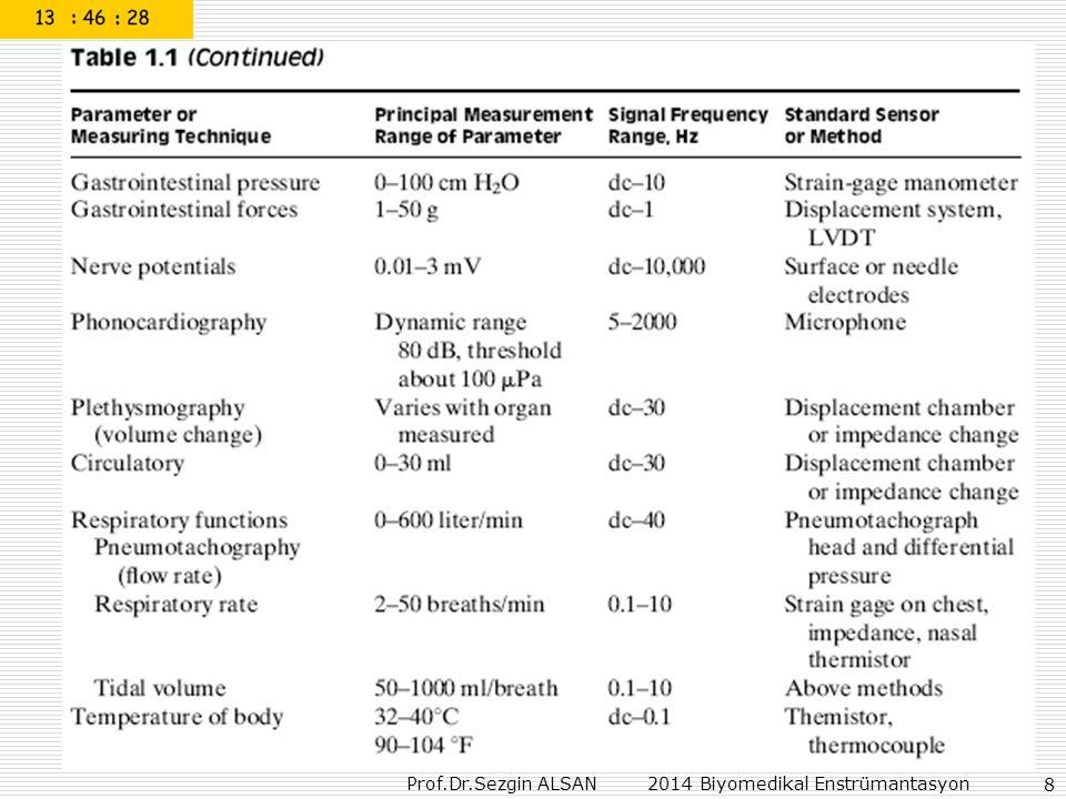 Prof.Dr.Sezgin ALSAN 2014 Biyomedikal Enstrümantasyon 89 Digital Blood Pressure Meter http://www.freescale.com/files/senso rs/doc/app_note/AN1571.pdf