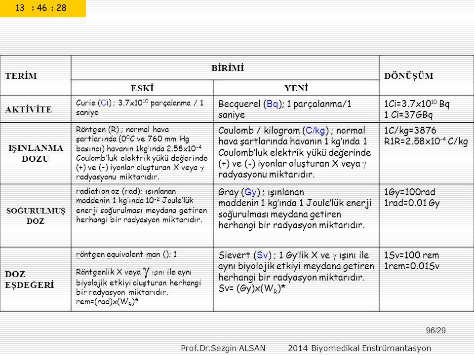 Prof.Dr.Sezgin ALSAN 2014 Biyomedikal Enstrümantasyon 96/29 TERİM BİRİMİ DÖNÜŞÜM ESKİYENİ AKTİVİTE Curie ( Ci ) ; 3.7x10 10 parçalanma / 1 saniye Becq