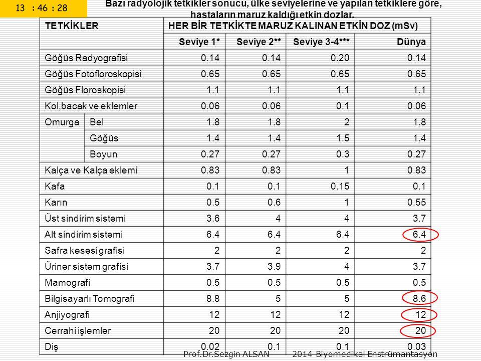 Prof.Dr.Sezgin ALSAN 2014 Biyomedikal Enstrümantasyon Bazı radyolojik tetkikler sonucu, ülke seviyelerine ve yapılan tetkiklere göre, hastaların maruz