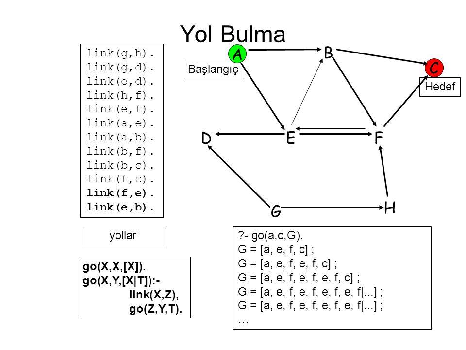 Hedef Başlangıç A B C FED G H link(g,h). link(g,d). link(e,d). link(h,f). link(e,f). link(a,e). link(a,b). link(b,f). link(b,c). link(f,c). link(f,e).