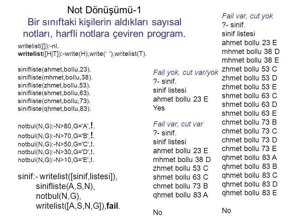 Not Dönüşümü-1 Bir sınıftaki kişilerin aldıkları sayısal notları, harfli notlara çeviren program. writelist([]):-nl. writelist([H|T]):-write(H),write(