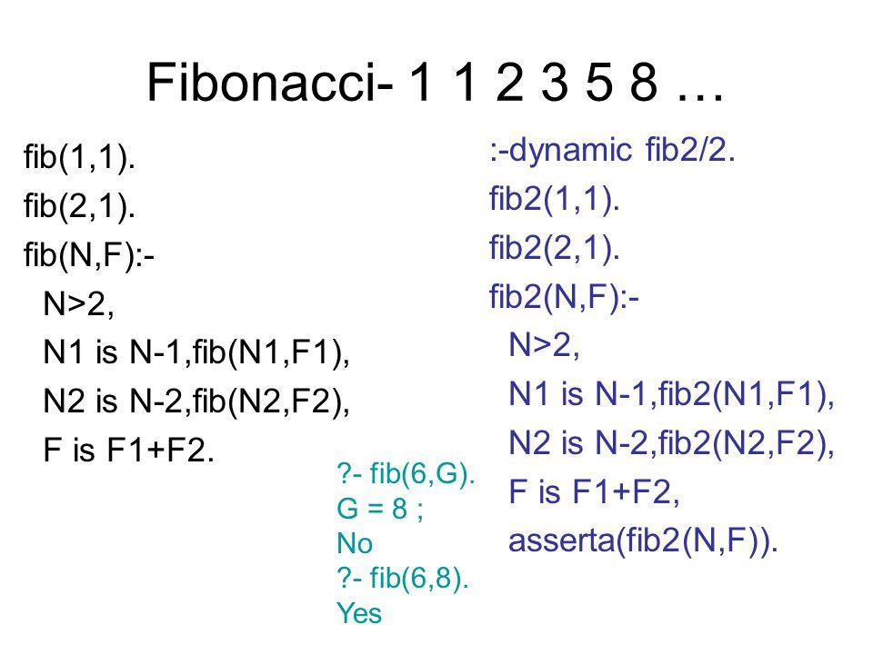 Fibonacci- 1 1 2 3 5 8 … fib(1,1). fib(2,1). fib(N,F):- N>2, N1 is N-1,fib(N1,F1), N2 is N-2,fib(N2,F2), F is F1+F2. ?- fib(6,G). G = 8 ; No ?- fib(6,