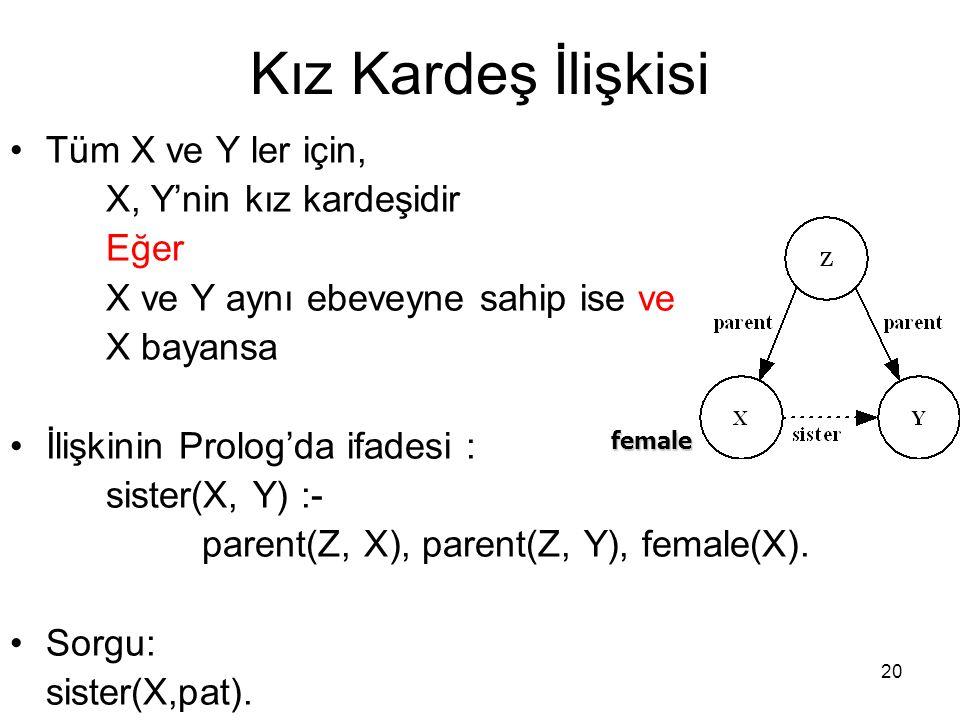 20 Kız Kardeş İlişkisi Tüm X ve Y ler için, X, Y'nin kız kardeşidir Eğer X ve Y aynı ebeveyne sahip ise ve X bayansa İlişkinin Prolog'da ifadesi : sis