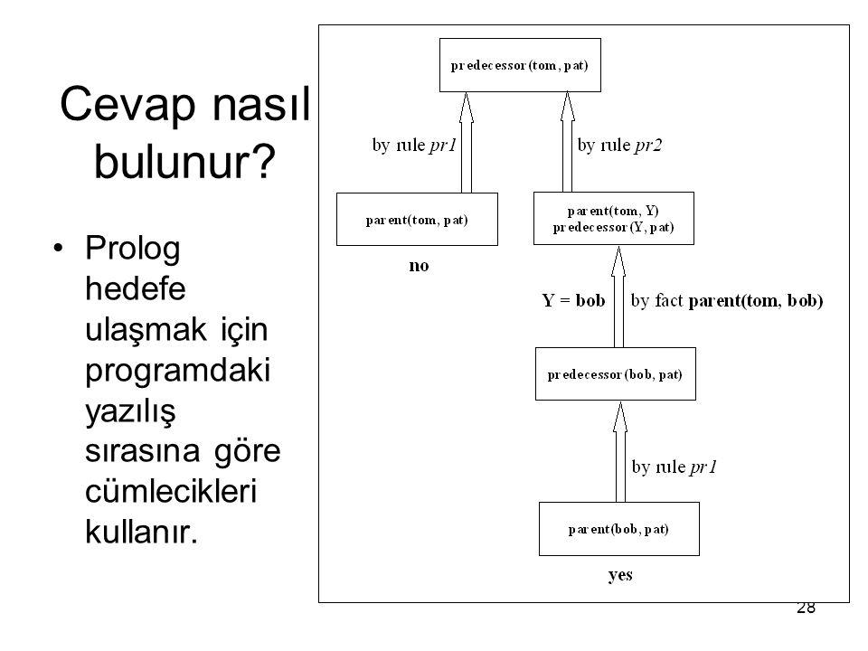 28 Cevap nasıl bulunur? Prolog hedefe ulaşmak için programdaki yazılış sırasına göre cümlecikleri kullanır.