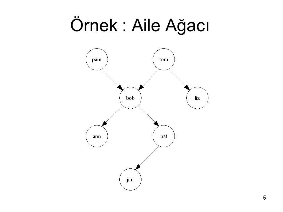 46 Atom'lar (4) 3.Tek tırnak (') arasına alınan karakterler ile: 'Tom' 'South_America' 'Sarah Jones' Büyük harfle başlayan Atom'lar oluşturmak için kullanılabilir.