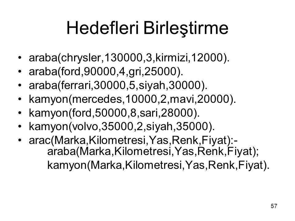 57 Hedefleri Birleştirme araba(chrysler,130000,3,kirmizi,12000). araba(ford,90000,4,gri,25000). araba(ferrari,30000,5,siyah,30000). kamyon(mercedes,10