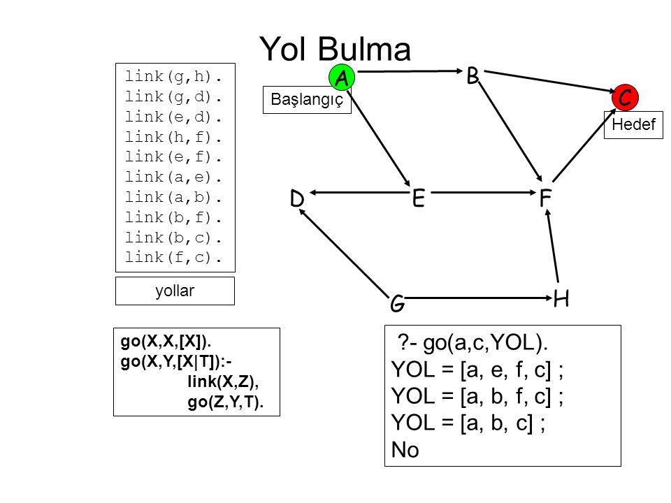 Hedef Başlangıç A B C FED G H link(g,h). link(g,d). link(e,d). link(h,f). link(e,f). link(a,e). link(a,b). link(b,f). link(b,c). link(f,c). go(X,X,[X]