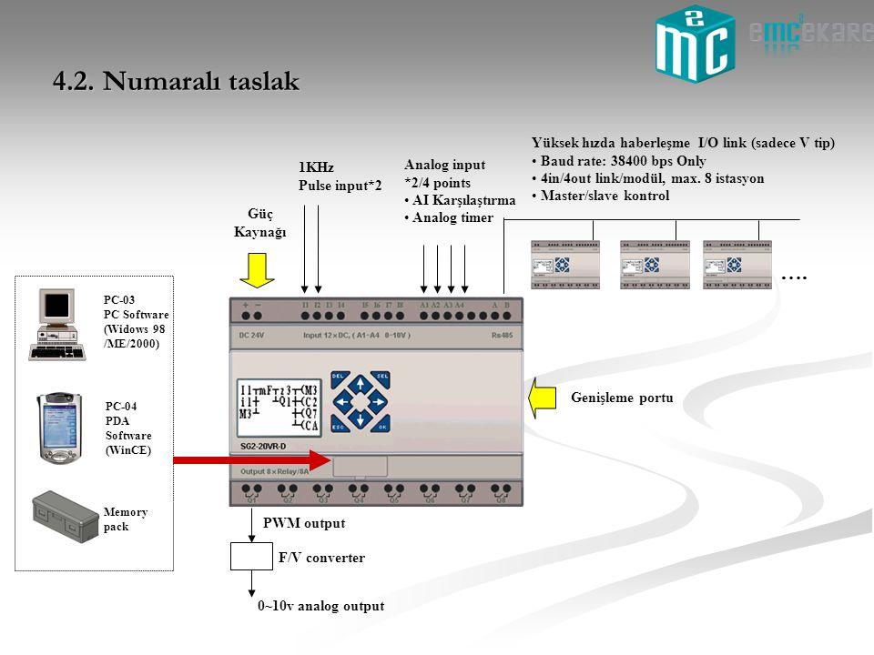 4.2. Numaralı taslak …. Analog input *2/4 points AI Karşılaştırma Analog timer 1KHz Pulse input*2 Güç Kaynağı Yüksek hızda haberleşme I/O link (sadece
