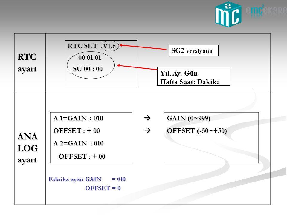 RTC ayarı ANA LOG ayarı Fabrika ayarı GAIN = 010 OFFSET = 0 OFFSET = 0 Yıl. Ay. Gün Hafta Saat: Dakika SU 00 : 00 SU 00 : 00 00.01.01 00.01.01 RTC SET