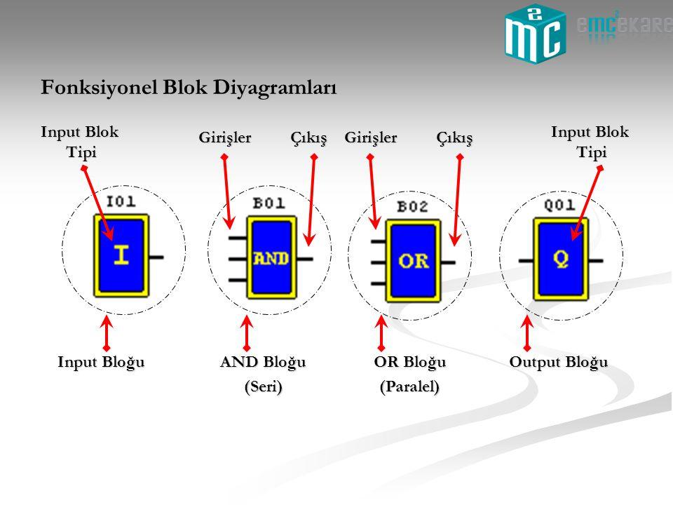 Fonksiyonel Blok Diyagramları Input Bloğu Input Blok Tipi AND Bloğu (Seri) OR Bloğu (Paralel) GirişlerÇıkışGirişlerÇıkış Output Bloğu Input Blok Tipi