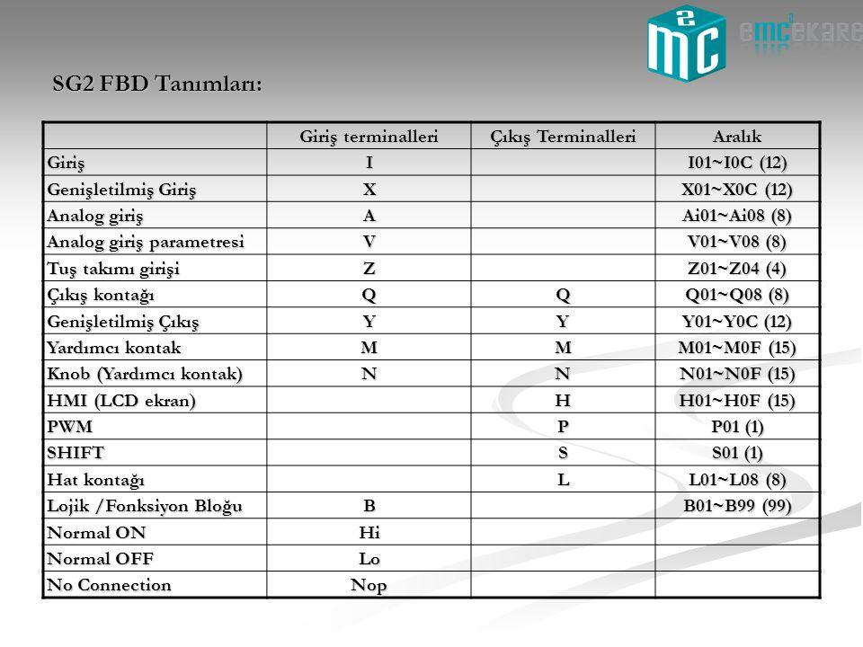 Giriş terminalleri Çıkış Terminalleri Aralık GirişI I01~I0C (12) Genişletilmiş Giriş X X01~X0C (12) Analog giriş A Ai01~Ai08 (8) Analog giriş parametr