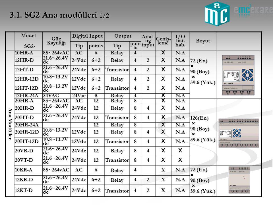 3.1. SG2 Ana modülleri 1/2 Model SG2- SG2- Güç Kaynağı Digital Input Output Anal- og input Geniş- leme I/O hat. hab. Boyut TippointsTip poin ts Ana Mo