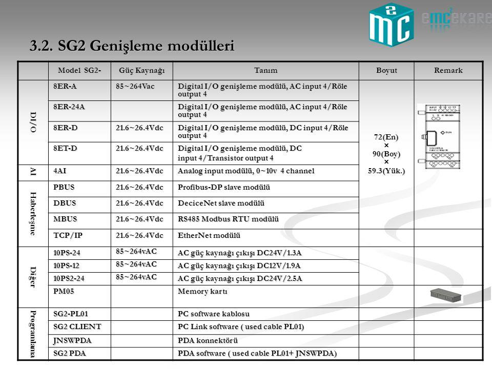 3.2. SG2 Genişleme modülleri Model SG2- Güç Kaynağı TanımBoyutRemark DI/O 8ER-A85~264Vac Digital I/O genişleme modülü, AC input 4/Röle output 4 72(En)