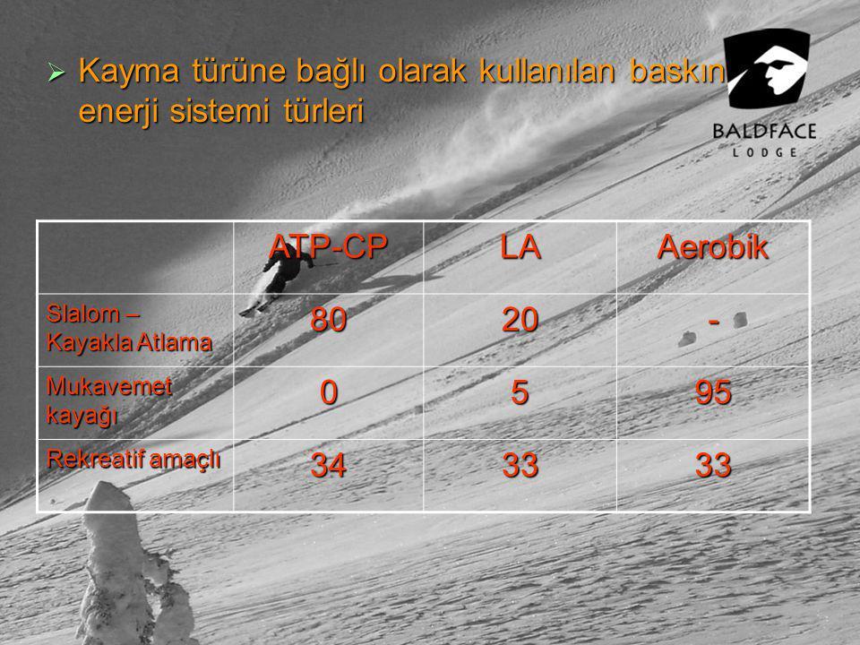  Kayma türüne bağlı olarak kullanılan baskın enerji sistemi türleri ATP-CPLAAerobik Slalom – Kayakla Atlama 8020- Mukavemet kayağı 0595 Rekreatif amaçlı 343333