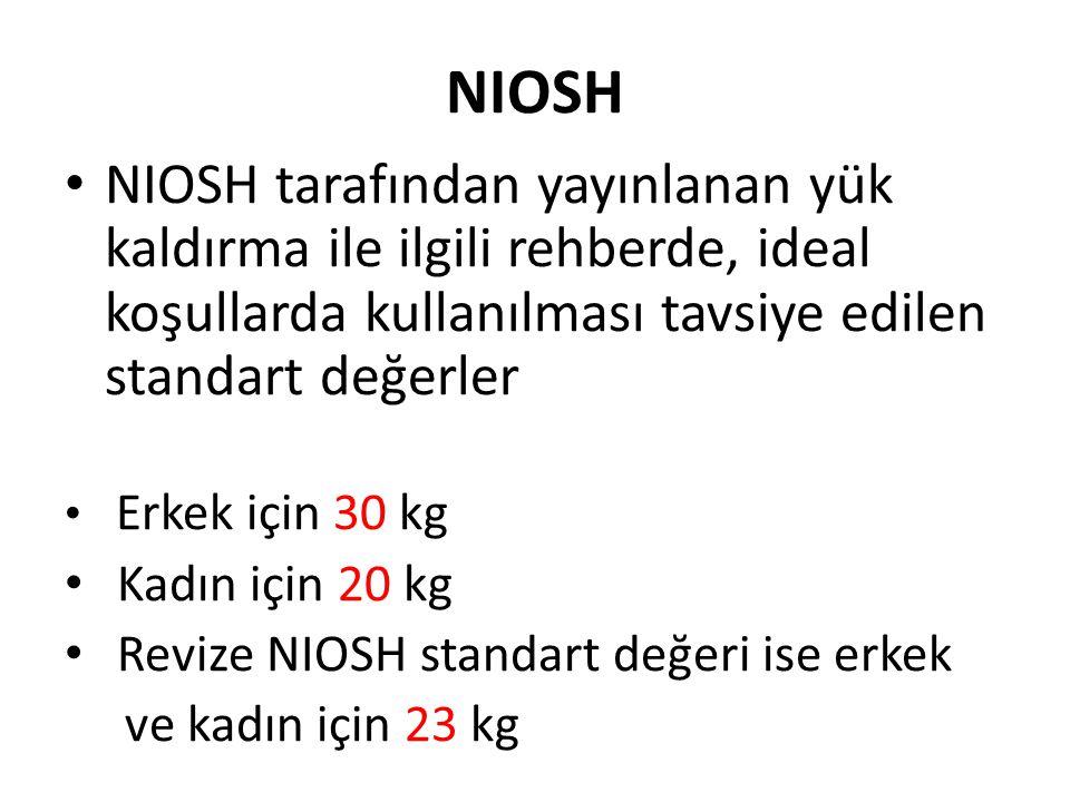 NIOSH NIOSH tarafından yayınlanan yük kaldırma ile ilgili rehberde, ideal koşullarda kullanılması tavsiye edilen standart değerler Erkek için 30 kg Kadın için 20 kg Revize NIOSH standart değeri ise erkek ve kadın için 23 kg