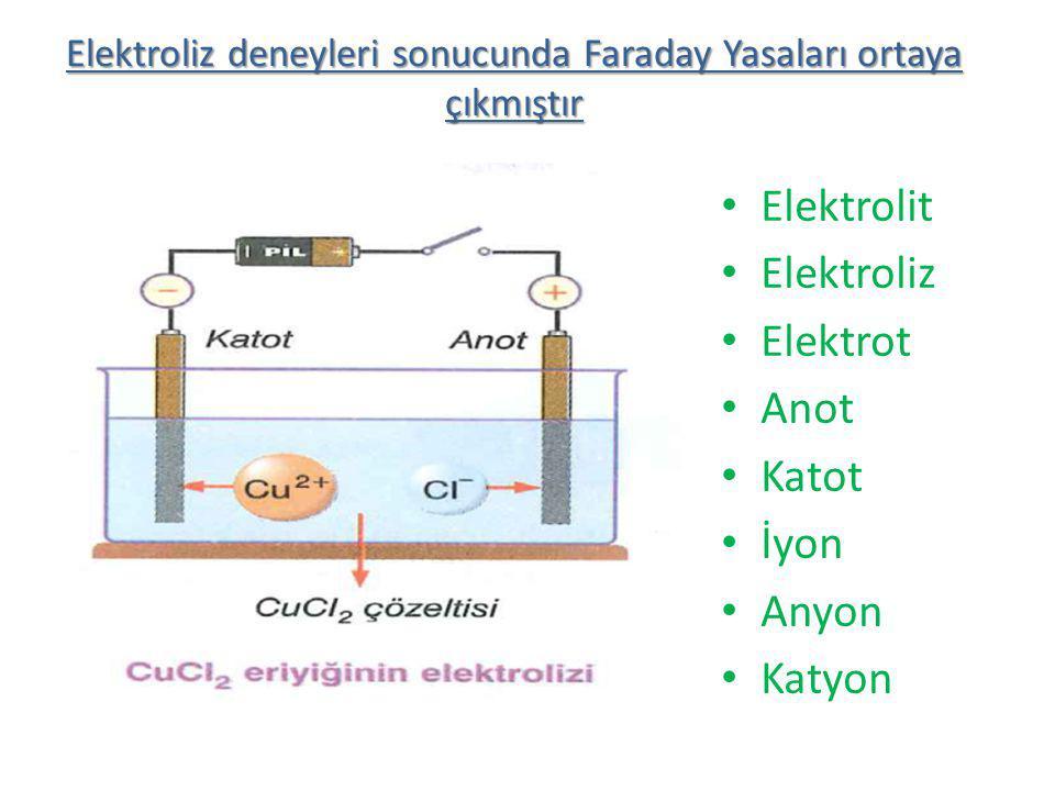 Elektrolit Elektroliz Elektrot Anot Katot İyon Anyon Katyon Elektroliz deneyleri sonucunda Faraday Yasaları ortaya çıkmıştır