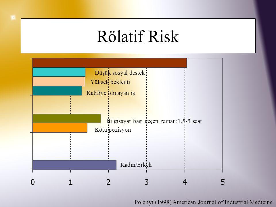 Rölatif Risk Düşük sosyal destek Yüksek beklenti Kalifiye olmayan iş Bilgisayar başı geçen zaman:1,5-5 saat Kötü pozisyon Kadın/Erkek Polanyi (1998) American Journal of Industrial Medicine