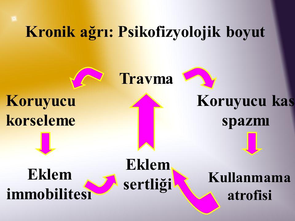Omuz kaydırma Pelvik tilt pozisyonu alınır Yavaşca omuzlar geriye çekilir Yavaşca öne getirilir 8-10 kez tekrarlanır
