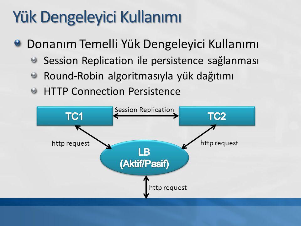Yük Dengeleyici Kullanımı Donanım Temelli Yük Dengeleyici Kullanımı Session Replication ile persistence sağlanması Round-Robin algoritmasıyla yük dağı