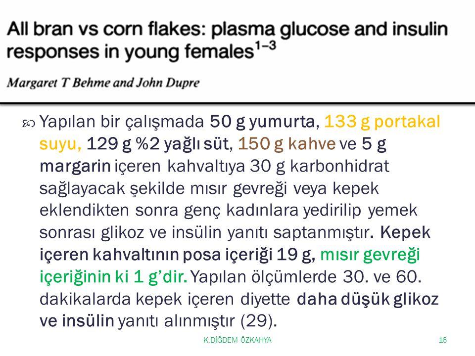 K.DİĞDEM ÖZKAHYA16  Yapılan bir çalışmada 50 g yumurta, 133 g portakal suyu, 129 g %2 yağlı süt, 150 g kahve ve 5 g margarin içeren kahvaltıya 30 g karbonhidrat sağlayacak şekilde mısır gevreği veya kepek eklendikten sonra genç kadınlara yedirilip yemek sonrası glikoz ve insülin yanıtı saptanmıştır.