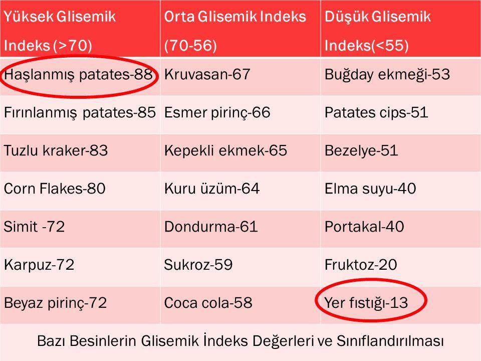 28 Yüksek Glisemik Indeks (>70) Orta Glisemik Indeks (70-56) Düşük Glisemik Indeks(<55) Haşlanmış patates-88Kruvasan-67Buğday ekmeği-53 Fırınlanmış patates-85Esmer pirinç-66Patates cips-51 Tuzlu kraker-83Kepekli ekmek-65Bezelye-51 Corn Flakes-80Kuru üzüm-64Elma suyu-40 Simit -72Dondurma-61Portakal-40 Karpuz-72Sukroz-59Fruktoz-20 Beyaz pirinç-72Coca cola-58Yer fıstığı-13 Bazı Besinlerin Glisemik İndeks Değerleri ve Sınıflandırılması